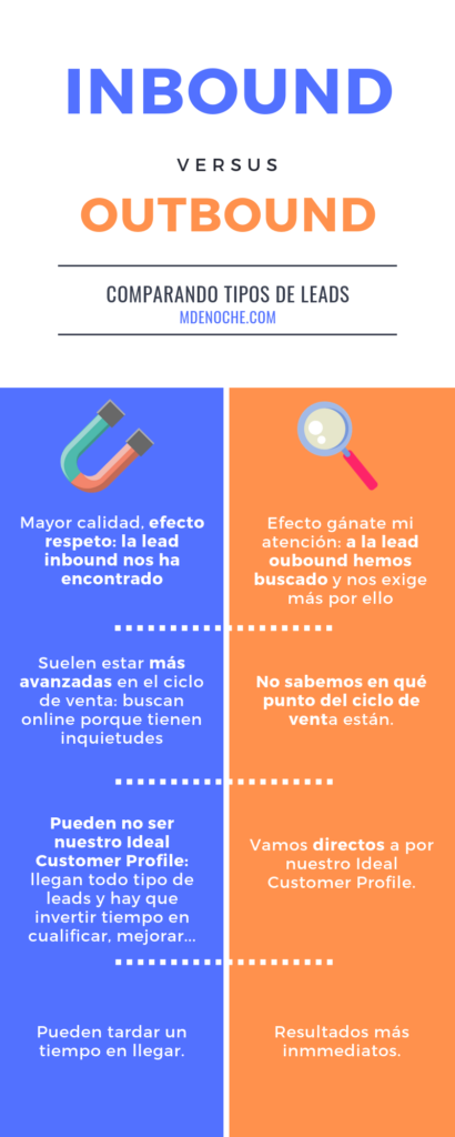 Tabla comparativa de las diferencias entre leads inbound y outbound